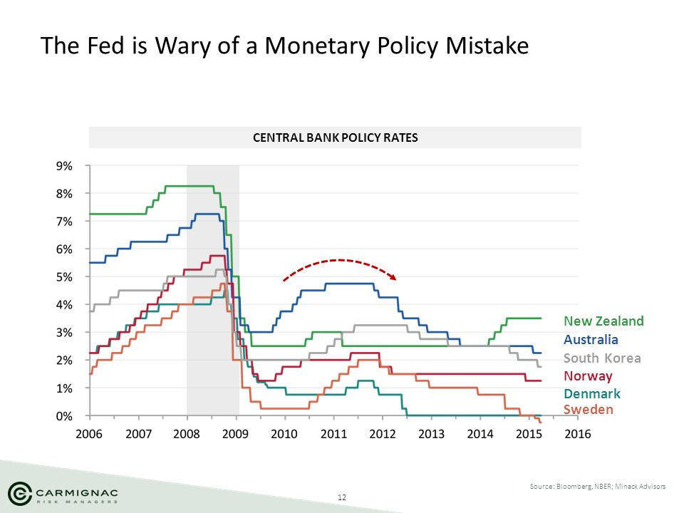 The Fed is Wary of a Monetary Policy Mistake