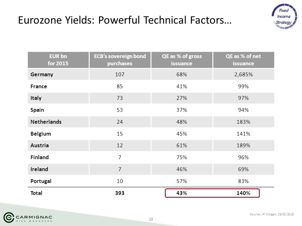 Eurozone Yields: Powerful Technical Factors…