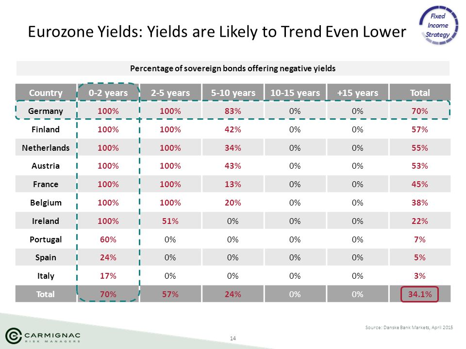 Eurozone Yields: Yields are Likely to Trend Even Lower