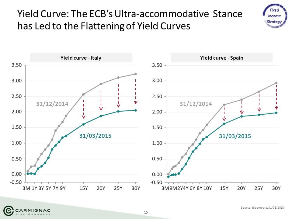 Fixed Income Strategy Yield Curve: The ECB's Ultra-accommodative Stance has Led to the Flattening of Yield Curves.