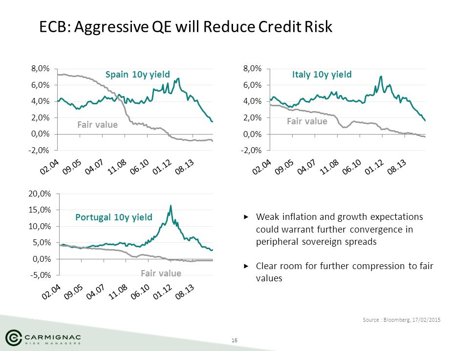 ECB: Aggressive QE will Reduce Credit Risk