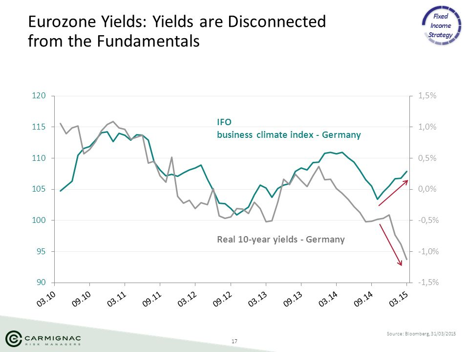Eurozone Yields: Yields are Disconnected from the Fundamentals