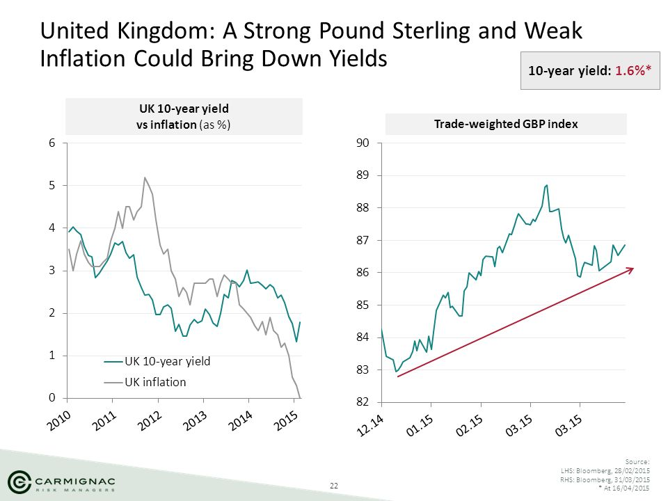 Trade-weighted GBP index