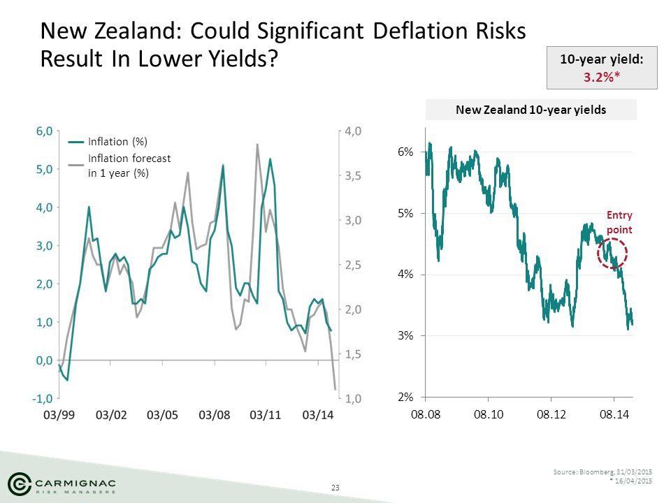New Zealand: Could Significant Deflation Risks Result In Lower Yields