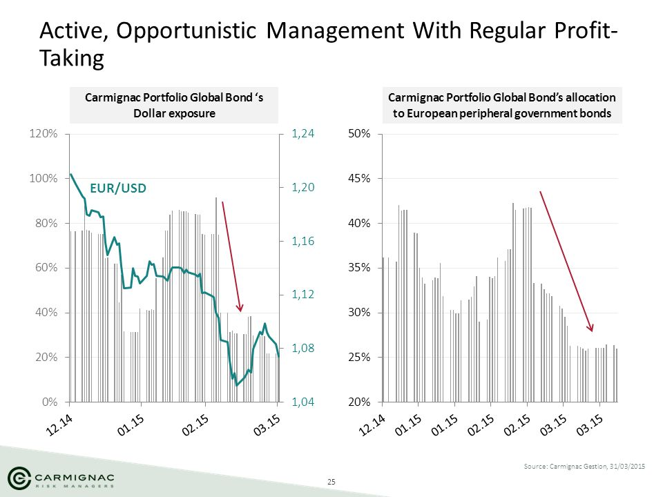 Active, Opportunistic Management With Regular Profit-Taking