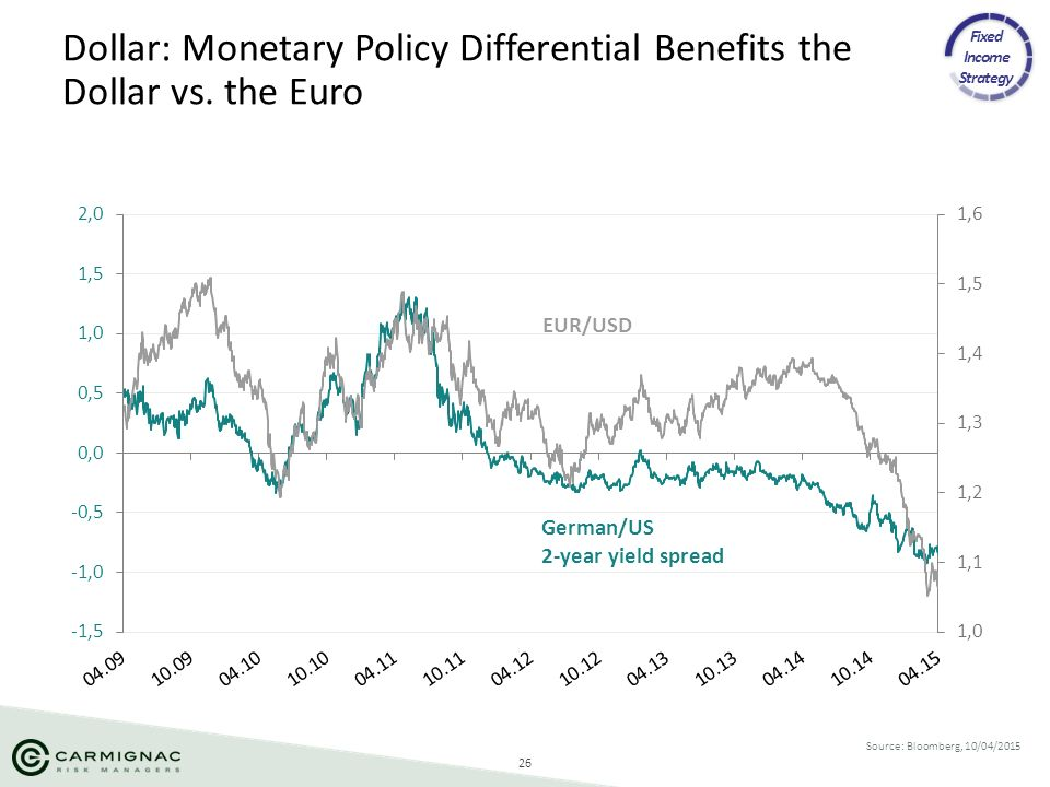 Dollar: Monetary Policy Differential Benefits the Dollar vs. the Euro