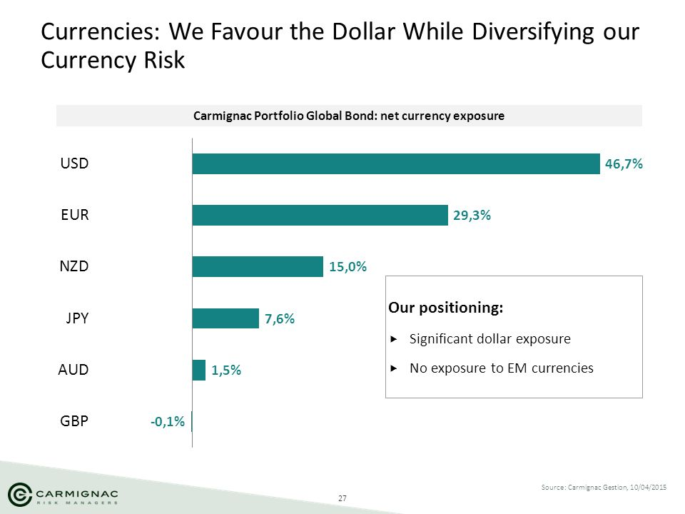 Currencies: We Favour the Dollar While Diversifying our Currency Risk
