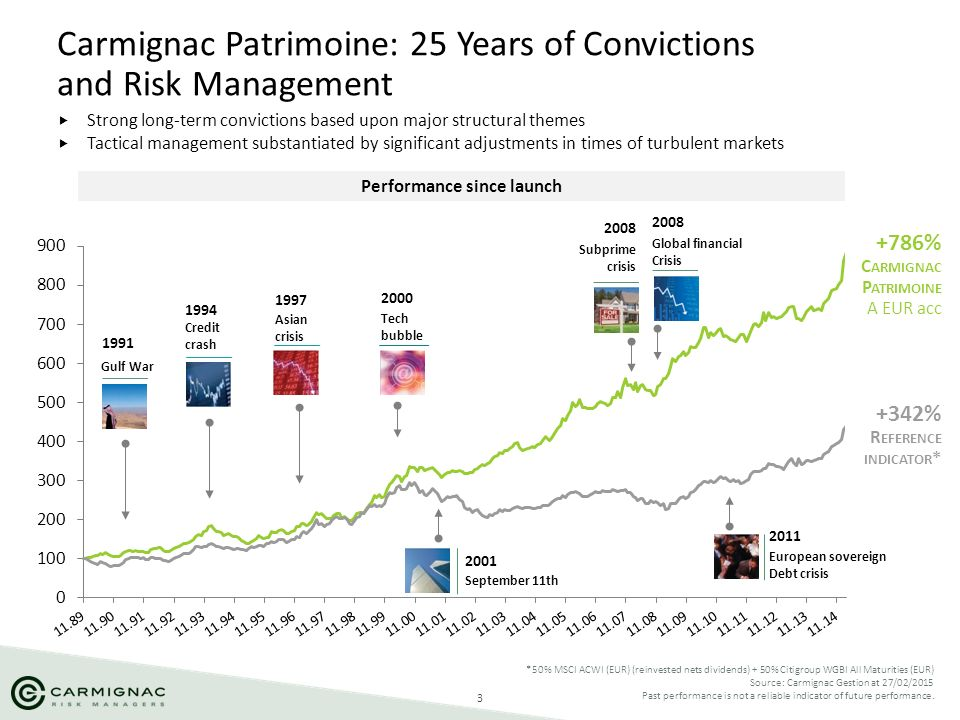 Carmignac Patrimoine: 25 Years of Convictions and Risk Management