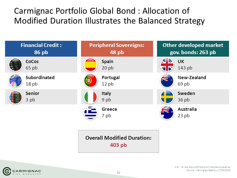 Carmignac Portfolio Global Bond : Allocation of Modified Duration Illustrates the Balanced Strategy