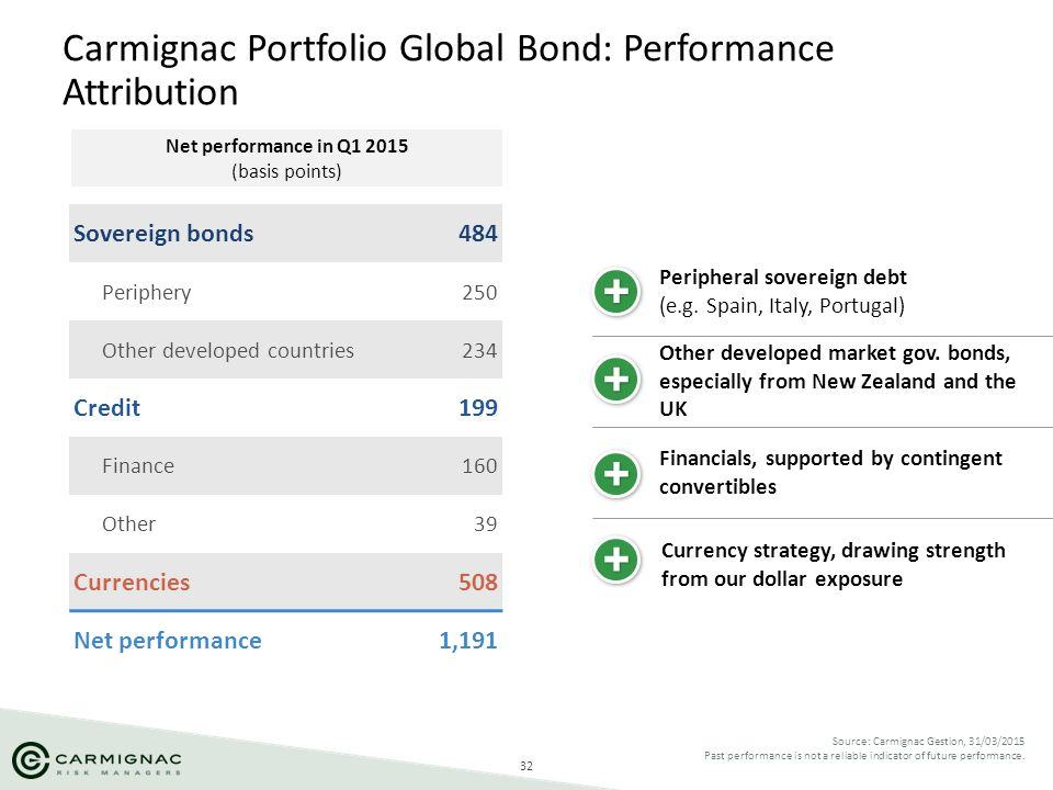 Carmignac Portfolio Global Bond: Performance Attribution