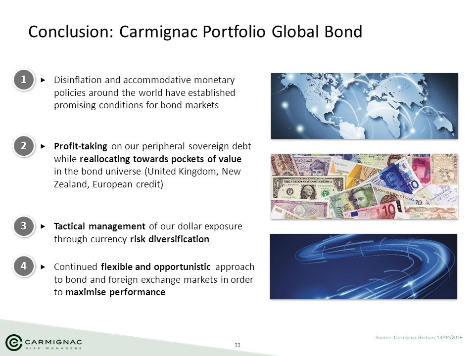 Conclusion: Carmignac Portfolio Global Bond
