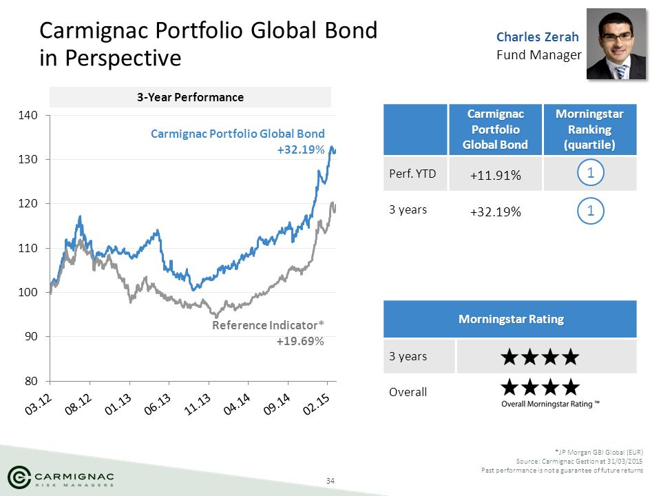 Carmignac Portfolio Global Bond in Perspective
