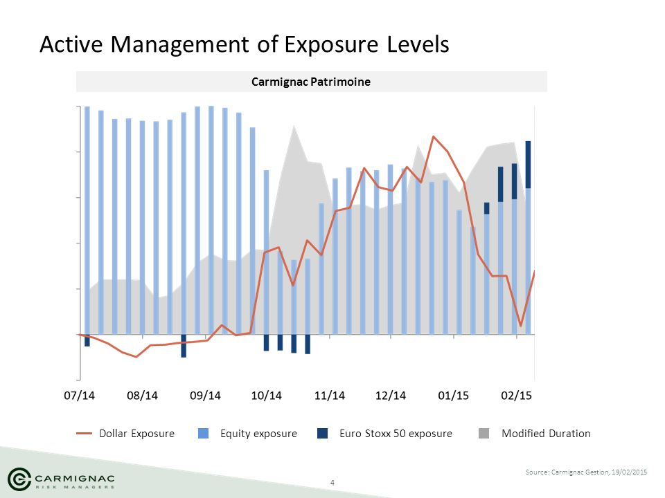 Active Management of Exposure Levels