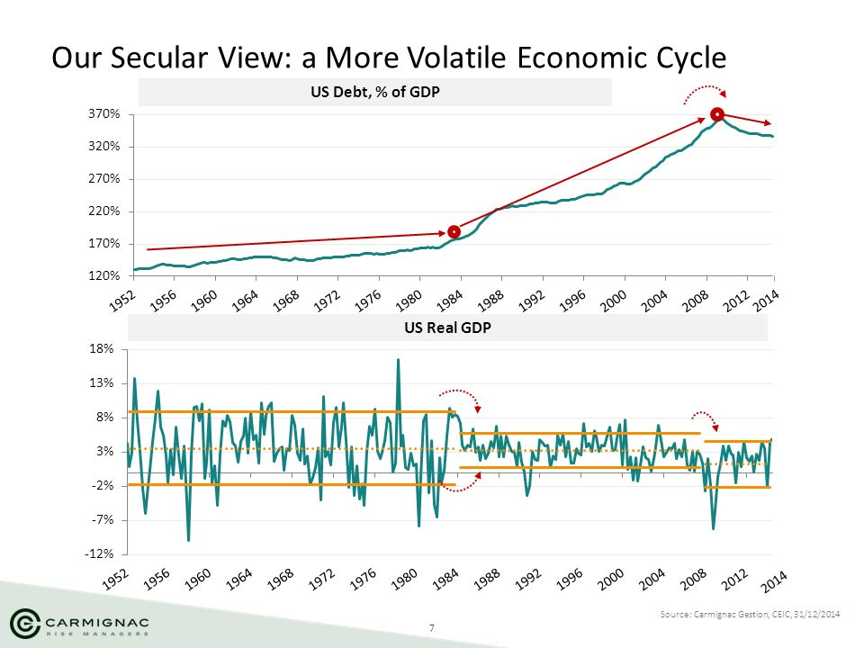 Our Secular View: a More Volatile Economic Cycle