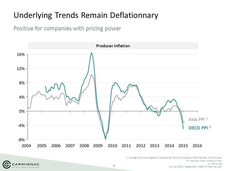 Underlying Trends Remain Deflationnary