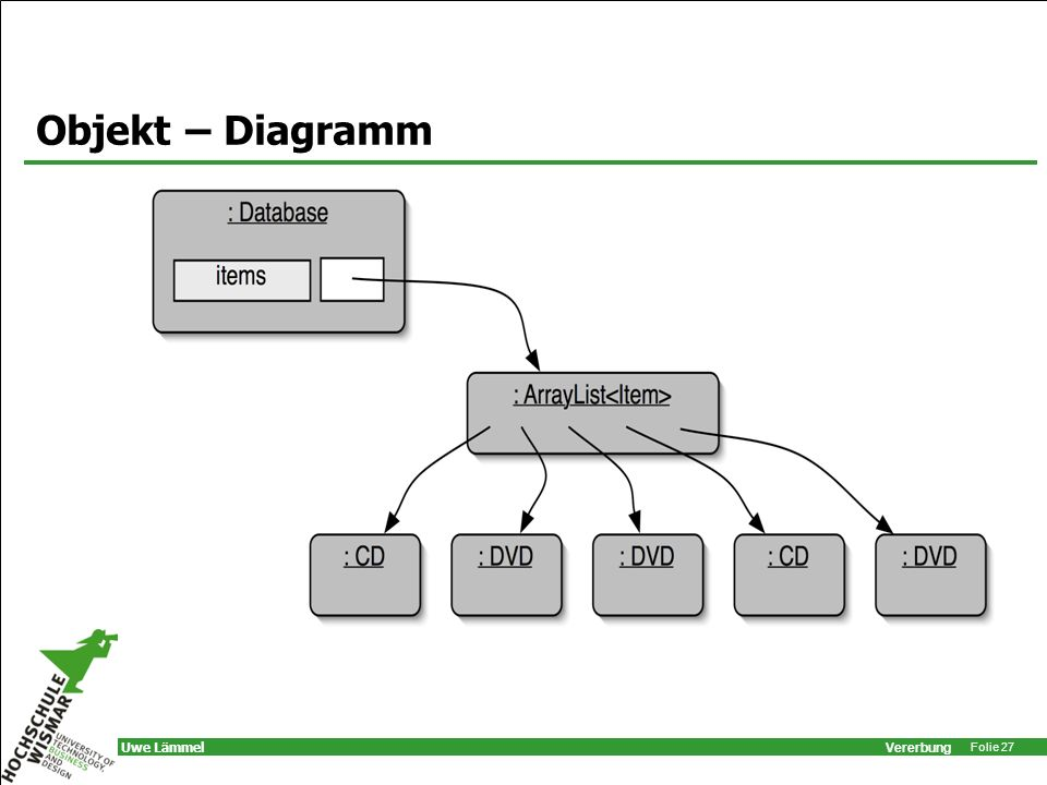 Objekt – Diagramm database object will hold two collections: one for CDs, one for videos
