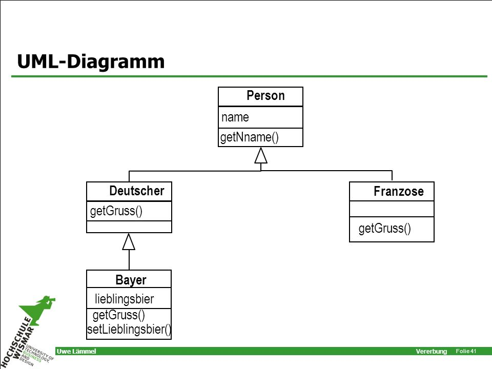 UML-Diagramm Person name getNname() Franzose Bayer getGruss()