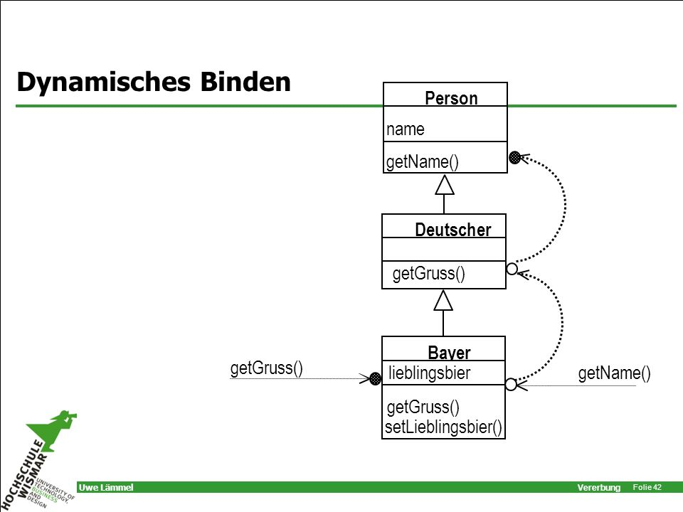 Dynamisches Binden Person name getName() Deutscher Bayer getGruss()