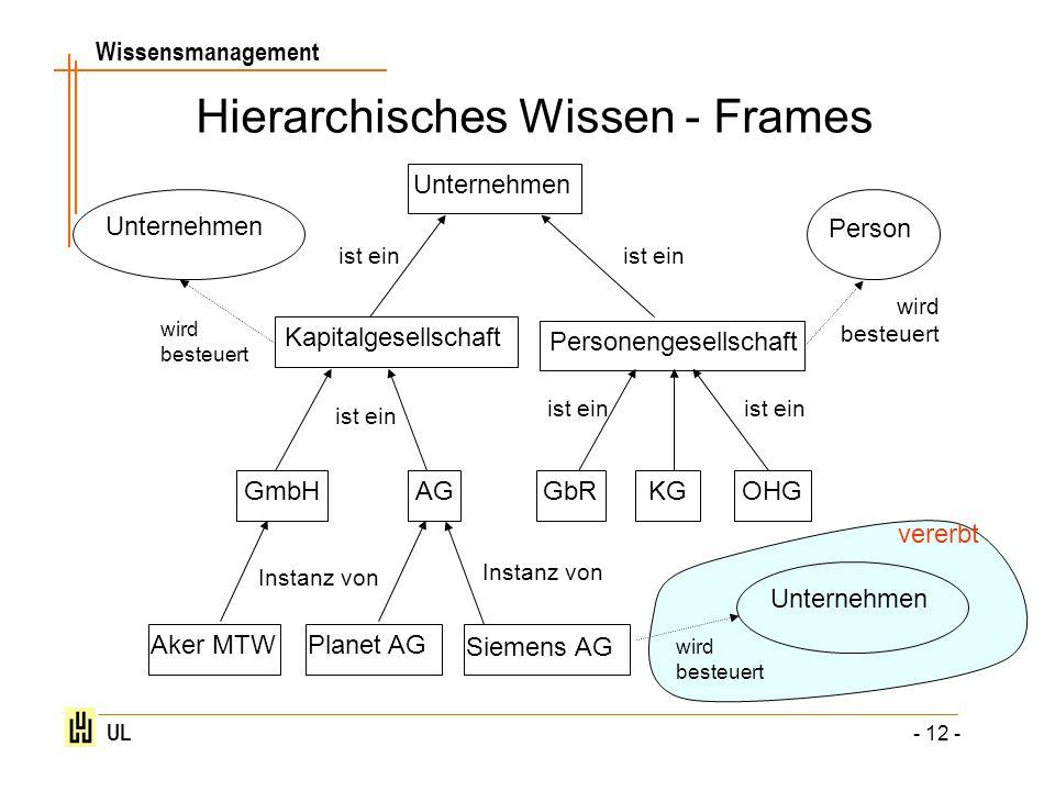 Hierarchisches Wissen - Frames