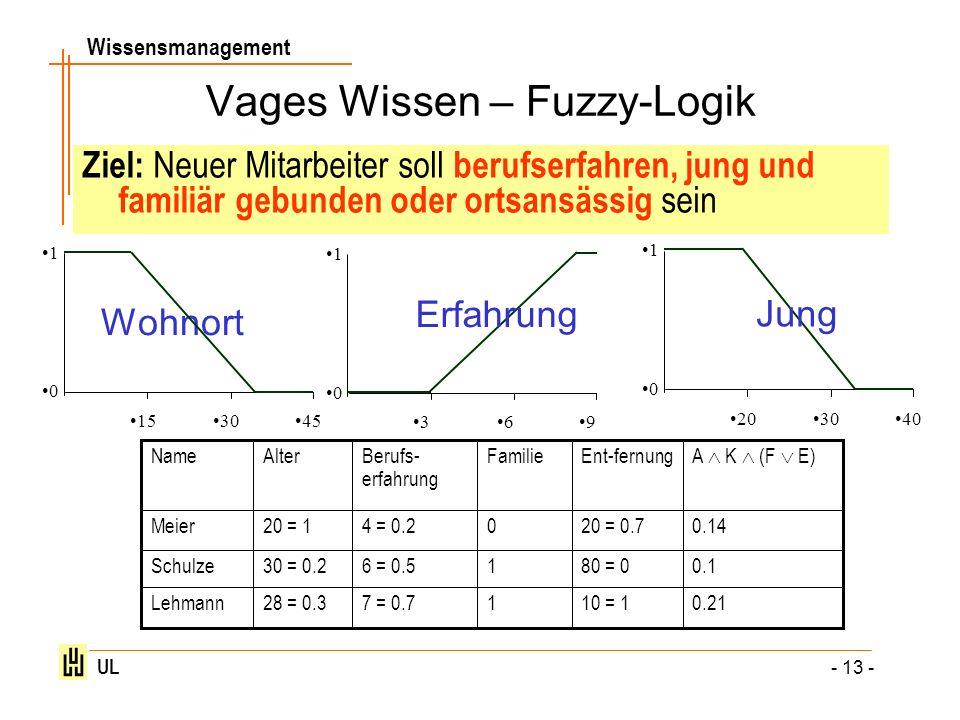 Vages Wissen – Fuzzy-Logik