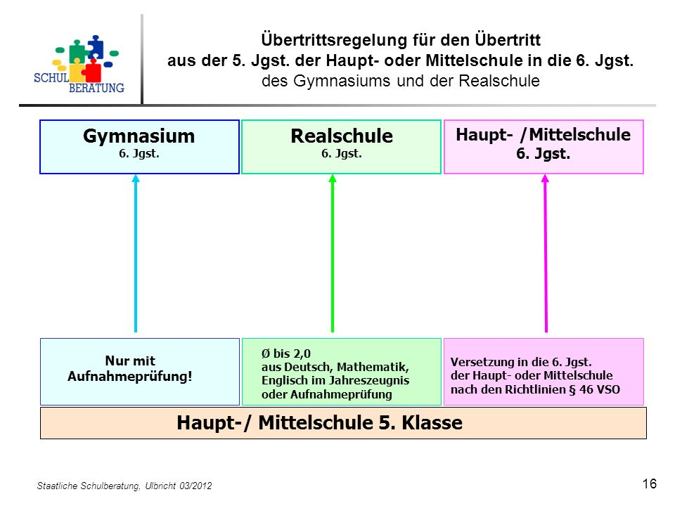 Haupt-/ Mittelschule 5. Klasse Gymnasium Realschule