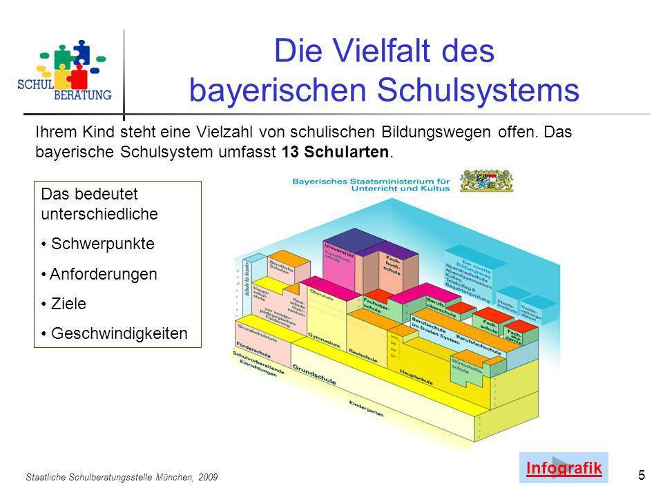 Die Vielfalt des bayerischen Schulsystems