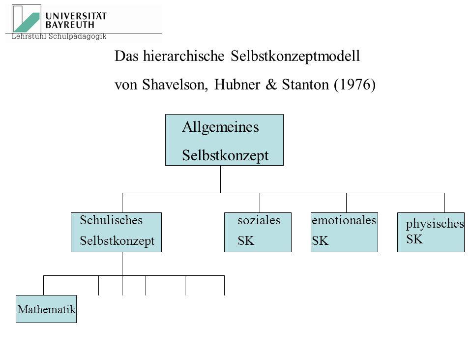 Das hierarchische Selbstkonzeptmodell