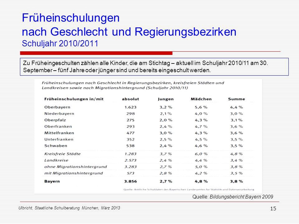 Früheinschulungen nach Geschlecht und Regierungsbezirken Schuljahr 2010/2011