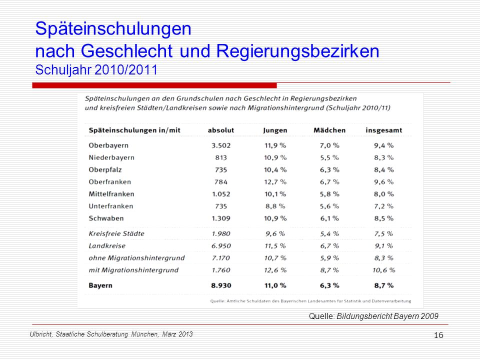 Späteinschulungen nach Geschlecht und Regierungsbezirken Schuljahr 2010/2011