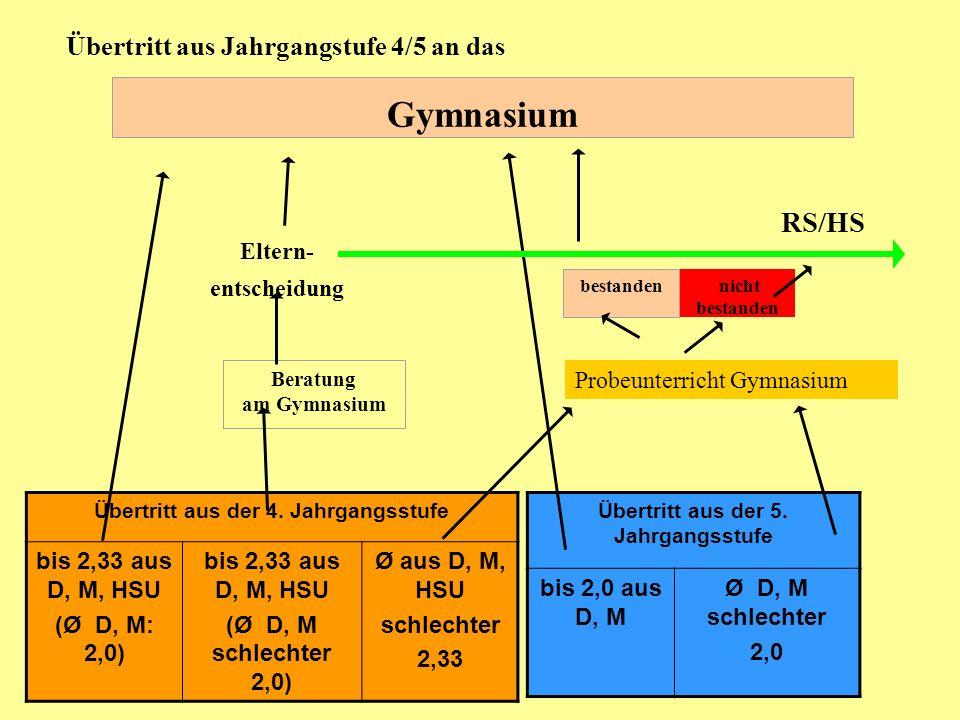 Gymnasium RS/HS Übertritt aus Jahrgangstufe 4/5 an das