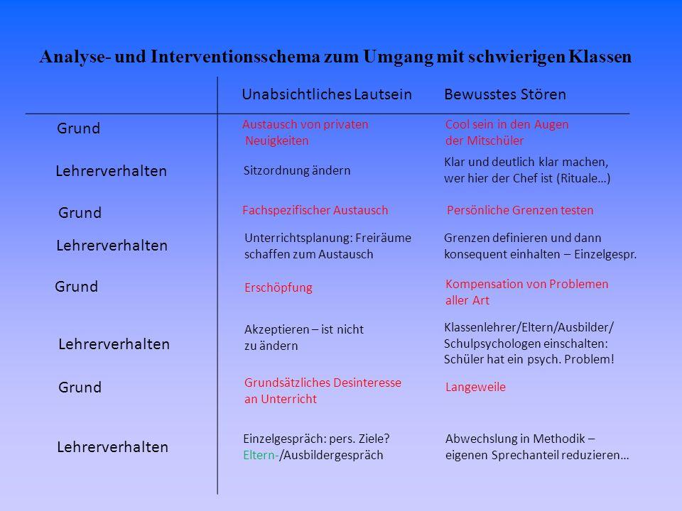 Analyse- und Interventionsschema zum Umgang mit schwierigen Klassen