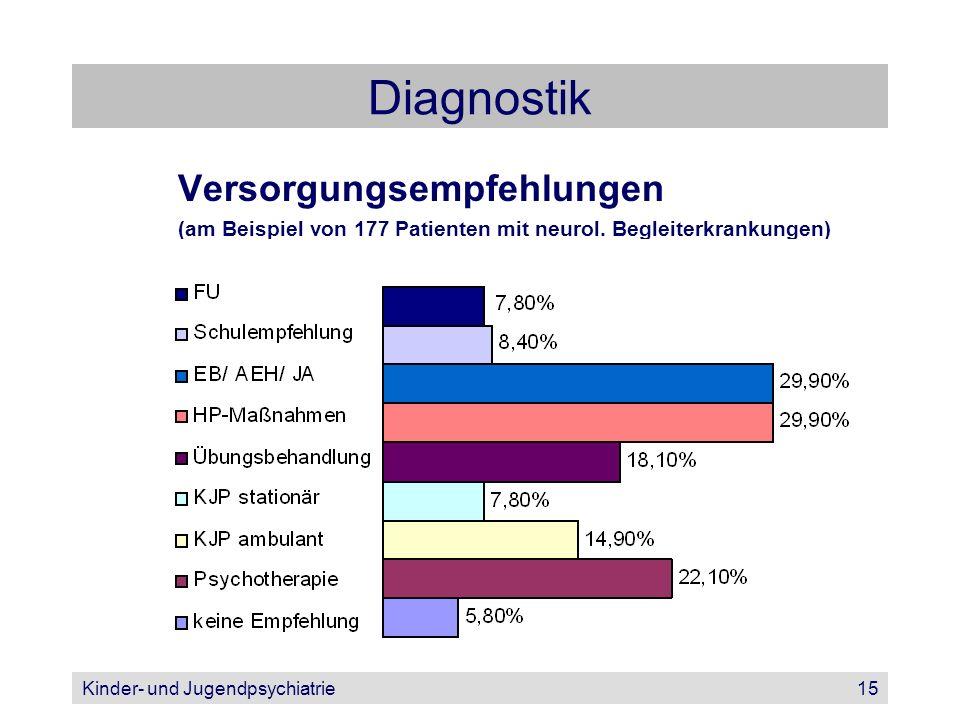 Diagnostik Versorgungsempfehlungen
