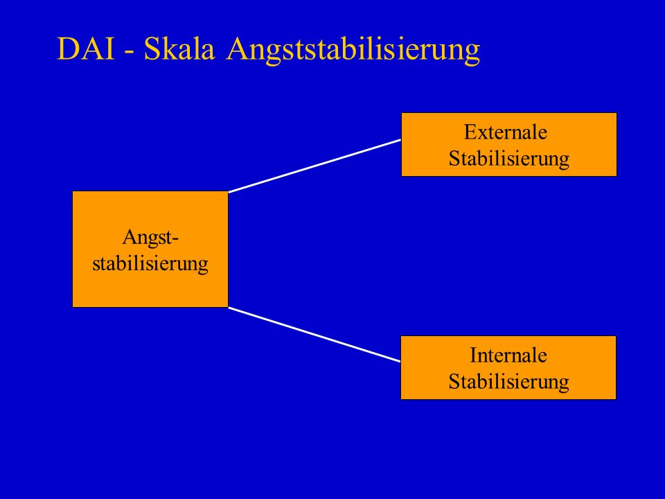 DAI - Skala Angststabilisierung