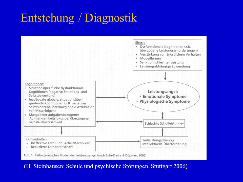 Entstehung / Diagnostik