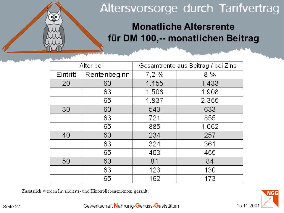 Monatliche Altersrente für DM 100,-- monatlichen Beitrag