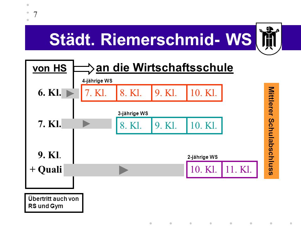 Städt. Riemerschmid- WS