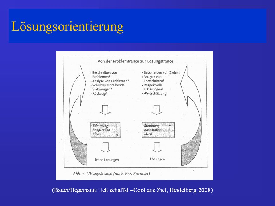 (Bauer/Hegemann: Ich schaffs! –Cool ans Ziel, Heidelberg 2008)