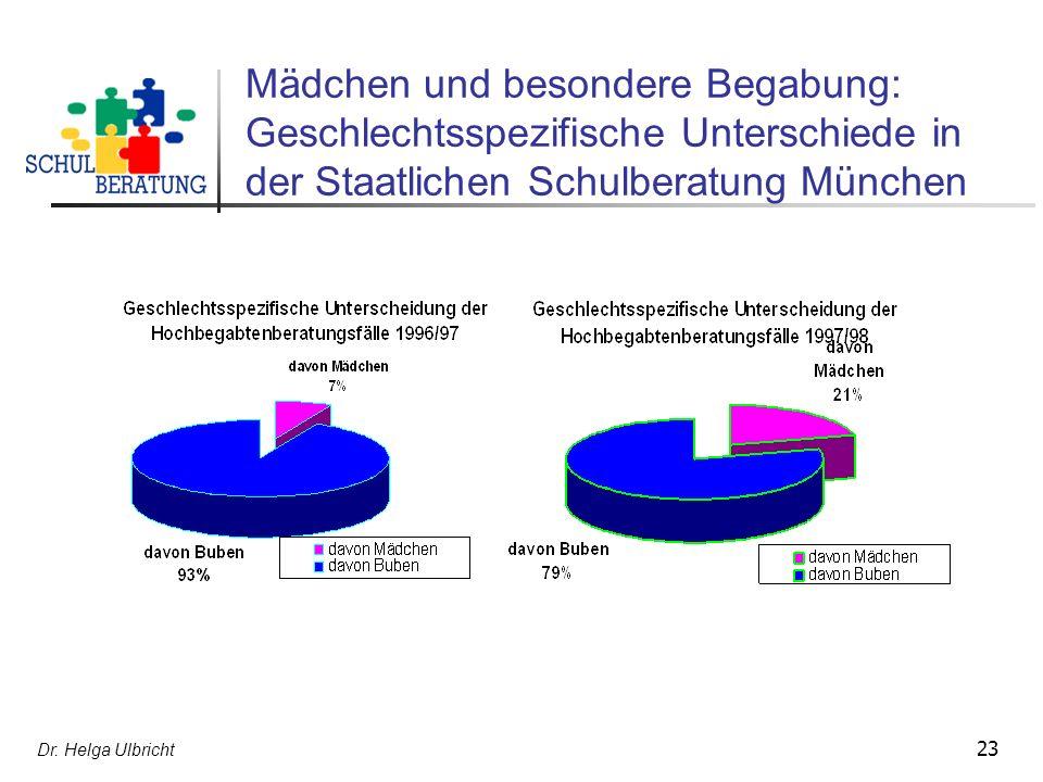 Mädchen und besondere Begabung: Geschlechtsspezifische Unterschiede in der Staatlichen Schulberatung München