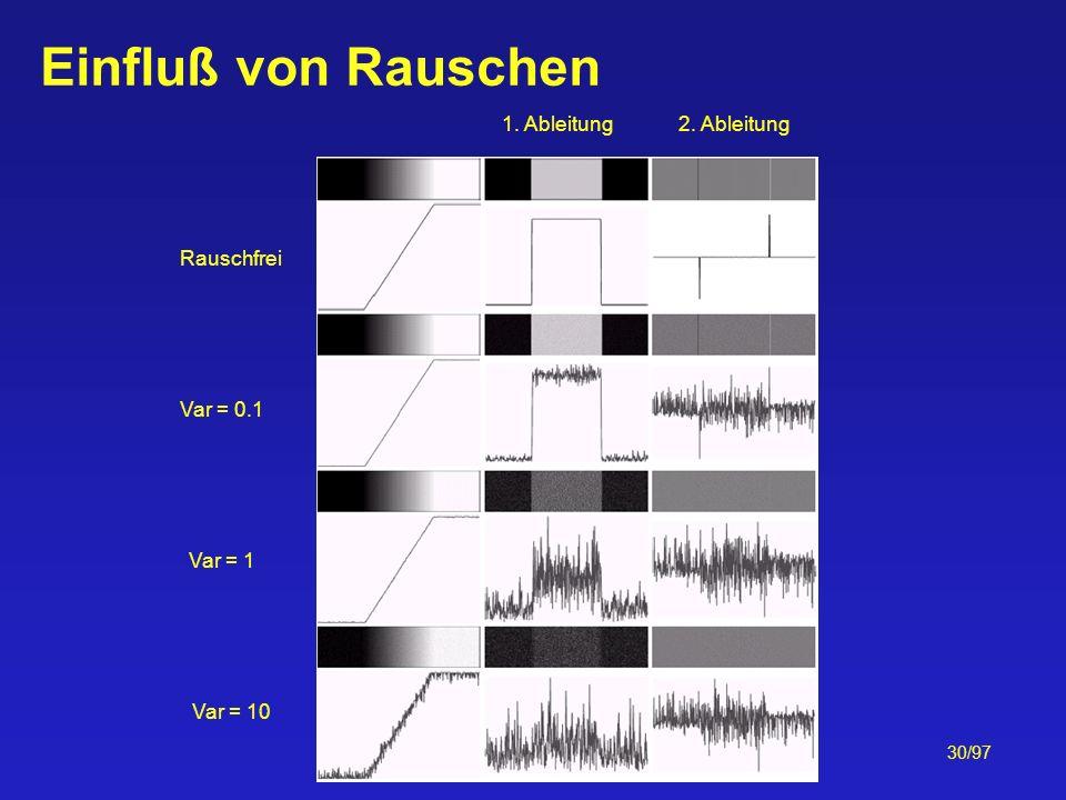 Einfluß von Rauschen 1. Ableitung 2. Ableitung Rauschfrei Var = 0.1