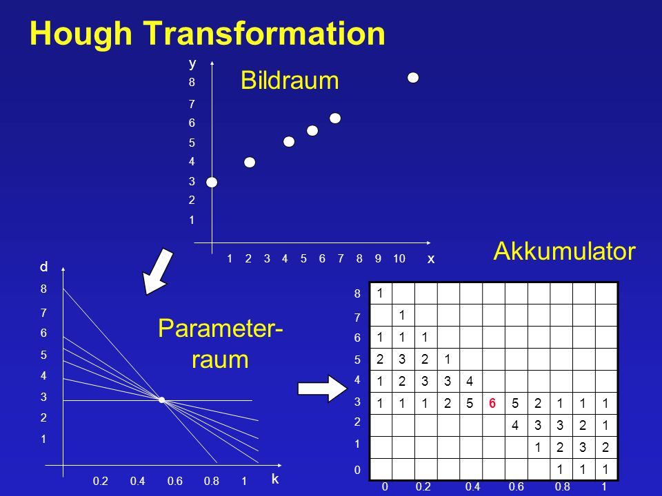 Hough Transformation Bildraum Akkumulator Parameter- raum y x d k 1 2