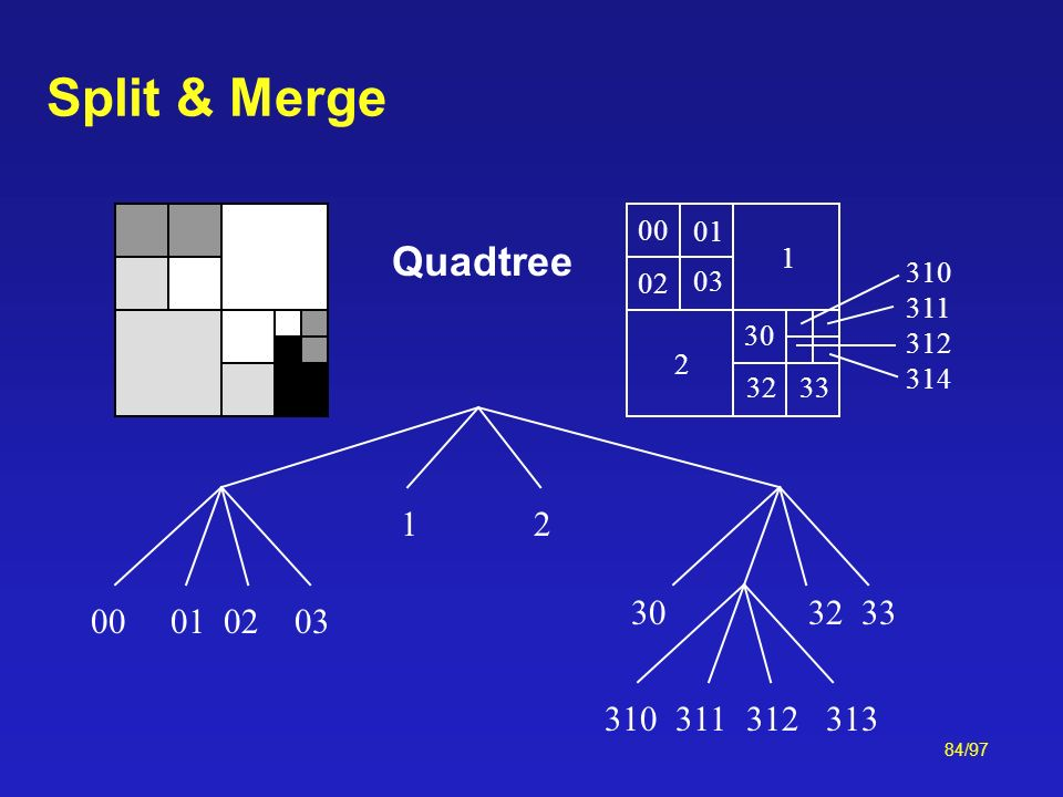 Split & Merge 1. 2. 00. 02. 01. 03. 30. 32. 33. 310. 311. 312. 314. Quadtree. 1. 2. 00.