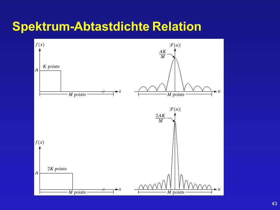 Spektrum-Abtastdichte Relation