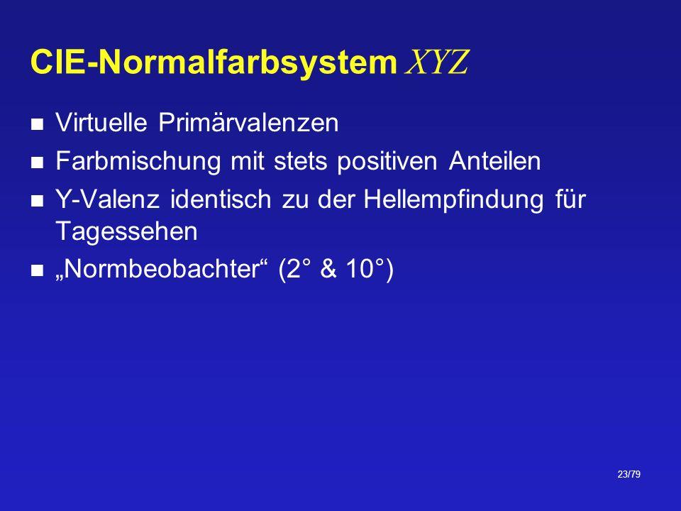 CIE-Normalfarbsystem XYZ