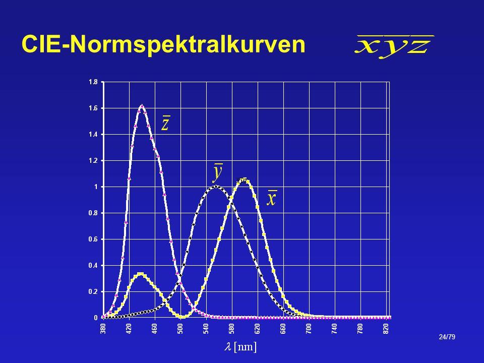 CIE-Normspektralkurven