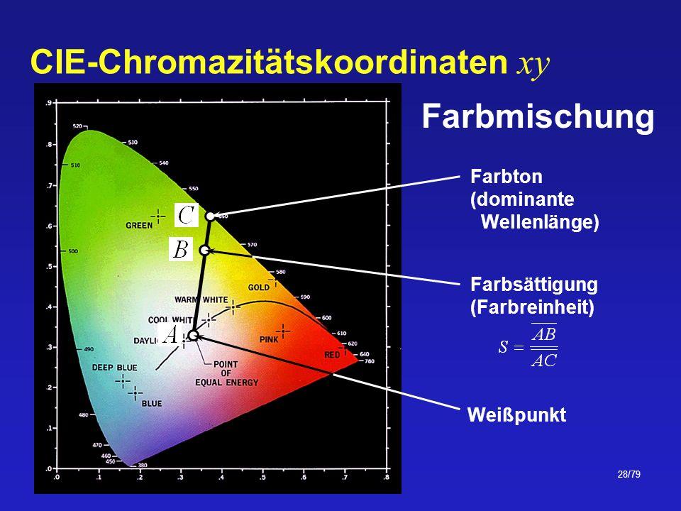 CIE-Chromazitätskoordinaten xy