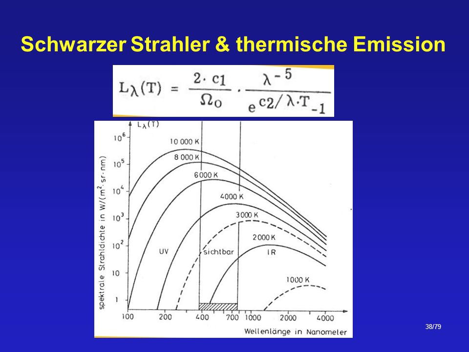 Schwarzer Strahler & thermische Emission