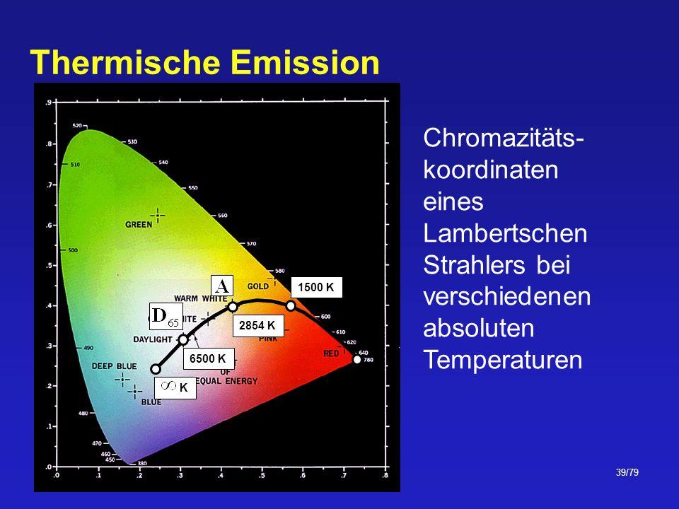 Thermische Emission Chromazitäts- koordinaten eines