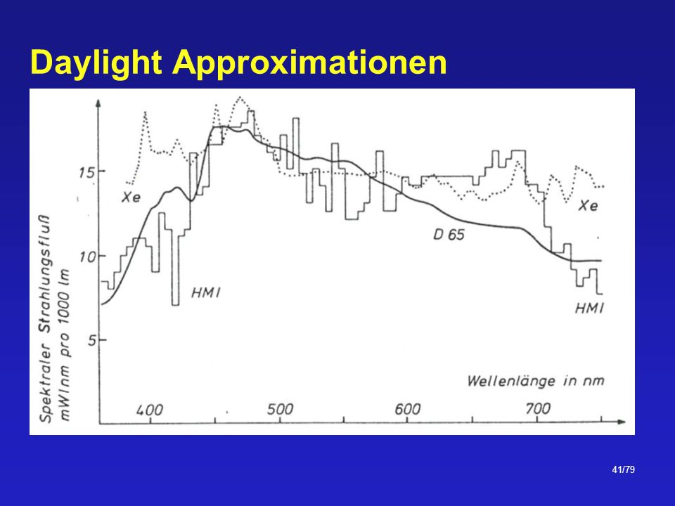 Daylight Approximationen