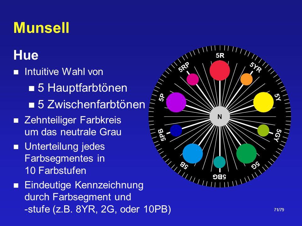 Munsell Hue 5 Hauptfarbtönen 5 Zwischenfarbtönen Intuitive Wahl von