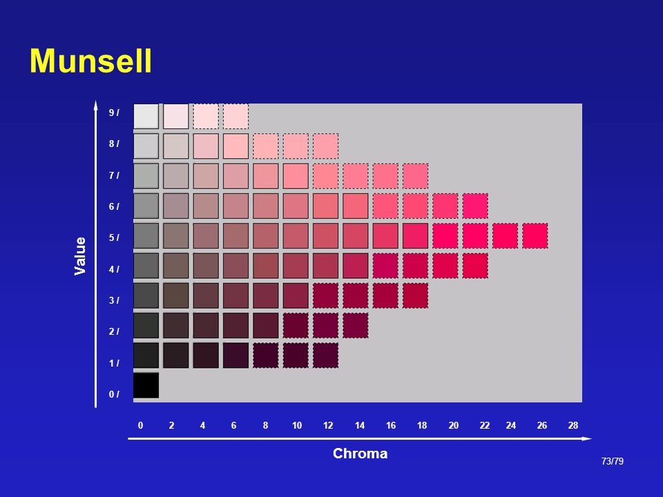 Munsell Value Chroma 0 / 1 / 2 / 3 / 4 / 5 / 6 / 7 / 8 / 9 / 2 4 6 8